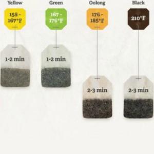 Comment faire un thé parfait